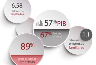 La Empresa Familiar en cifras