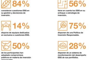 Guía para integrar criterios ESG (Estudio PwC)